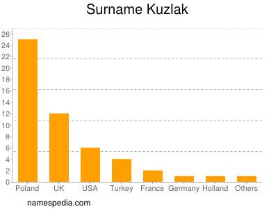 Surname Kuzlak