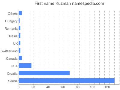 Given name Kuzman