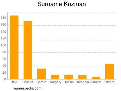 Surname Kuzman