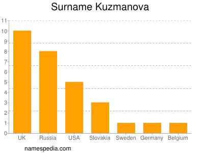 Surname Kuzmanova