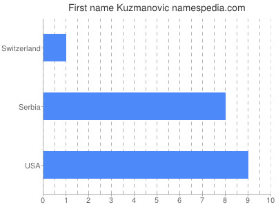 Given name Kuzmanovic