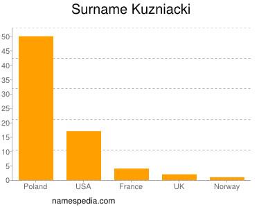 Surname Kuzniacki