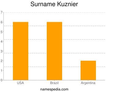 Surname Kuznier