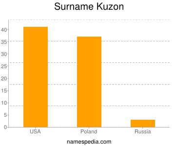 Surname Kuzon