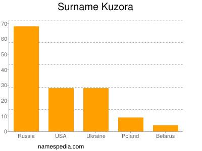 Surname Kuzora