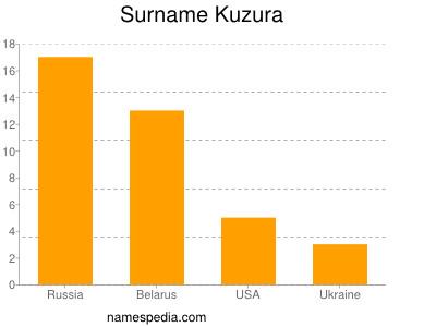 Surname Kuzura