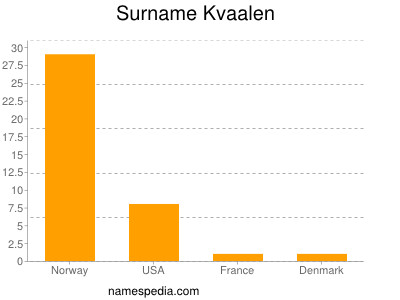 Surname Kvaalen