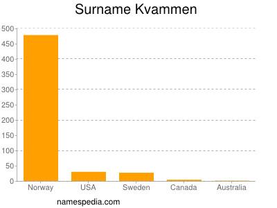 Surname Kvammen