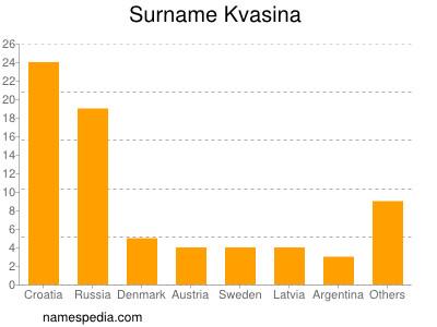 Surname Kvasina