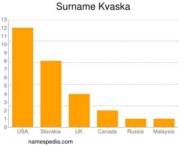 Surname Kvaska