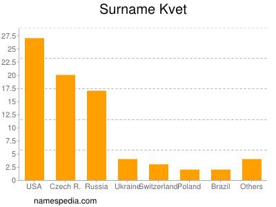 Surname Kvet