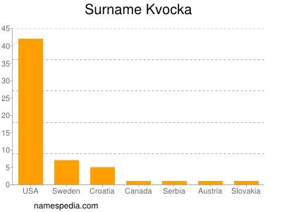 Surname Kvocka