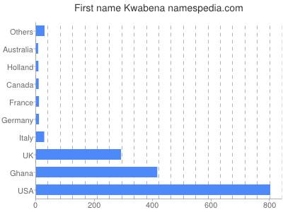 Given name Kwabena