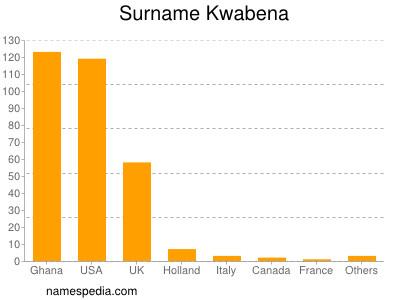 Surname Kwabena