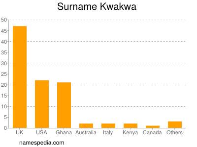 Surname Kwakwa