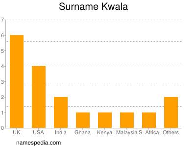Surname Kwala