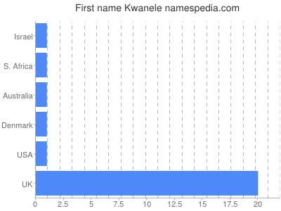 Given name Kwanele