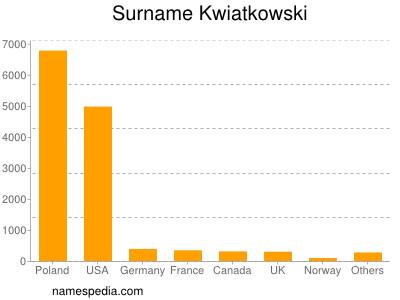 Surname Kwiatkowski