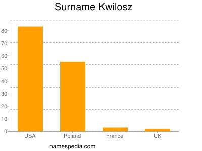 Surname Kwilosz