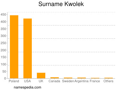 Surname Kwolek
