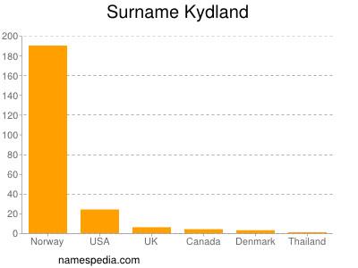 Surname Kydland