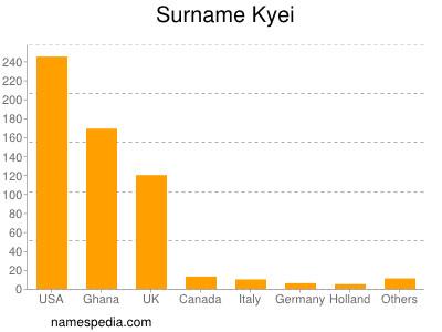 Surname Kyei