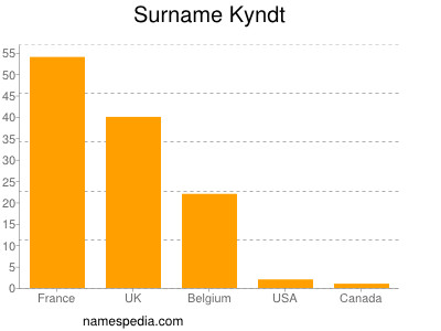 Surname Kyndt