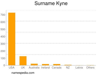 Surname Kyne