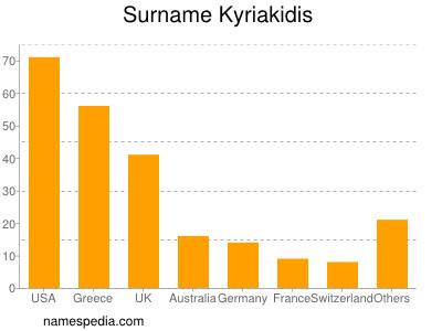 Surname Kyriakidis