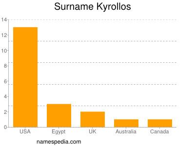Surname Kyrollos
