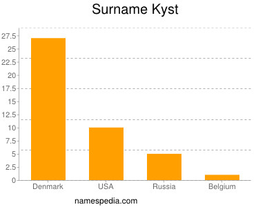 Surname Kyst