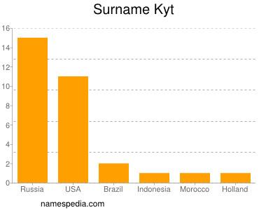 Surname Kyt