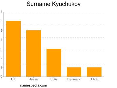 Surname Kyuchukov