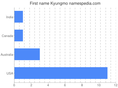 Given name Kyungmo
