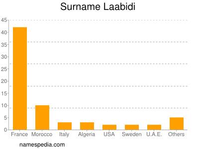 Surname Laabidi