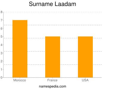 Surname Laadam