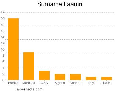 Surname Laamri