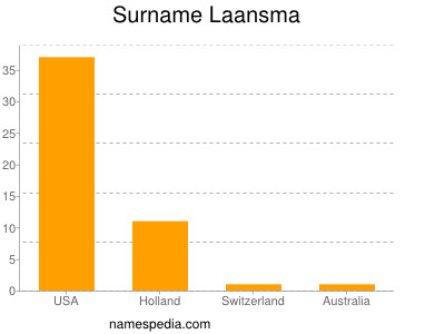 Surname Laansma