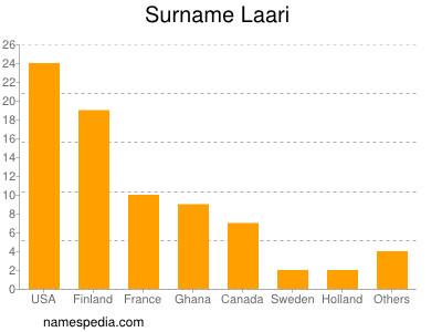 Surname Laari