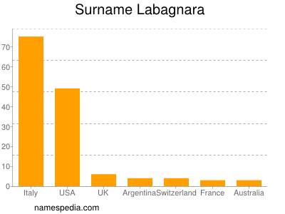 Surname Labagnara