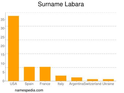 Surname Labara
