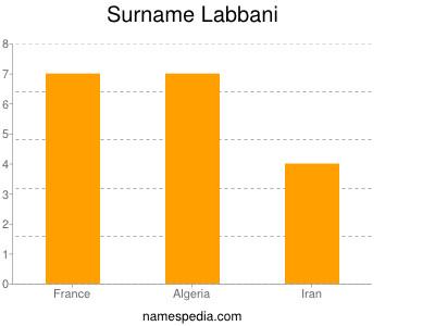 Surname Labbani