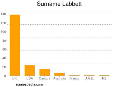 Surname Labbett