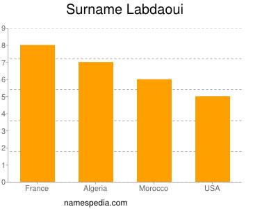 Surname Labdaoui