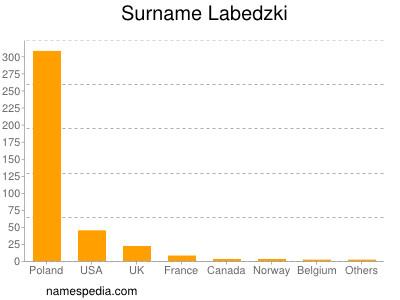 Surname Labedzki