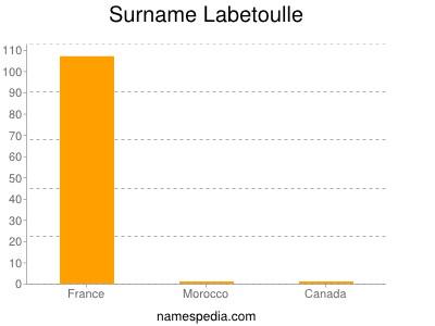 Surname Labetoulle