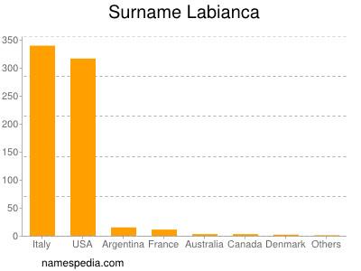 Surname Labianca