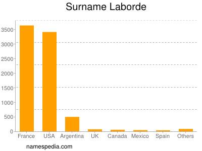 Surname Laborde