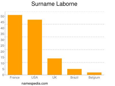 Surname Laborne