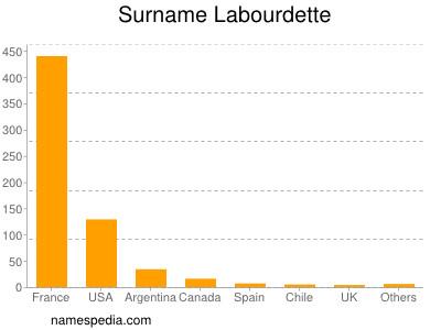 Surname Labourdette